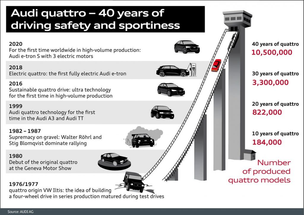 40 de ani de Quattro 2