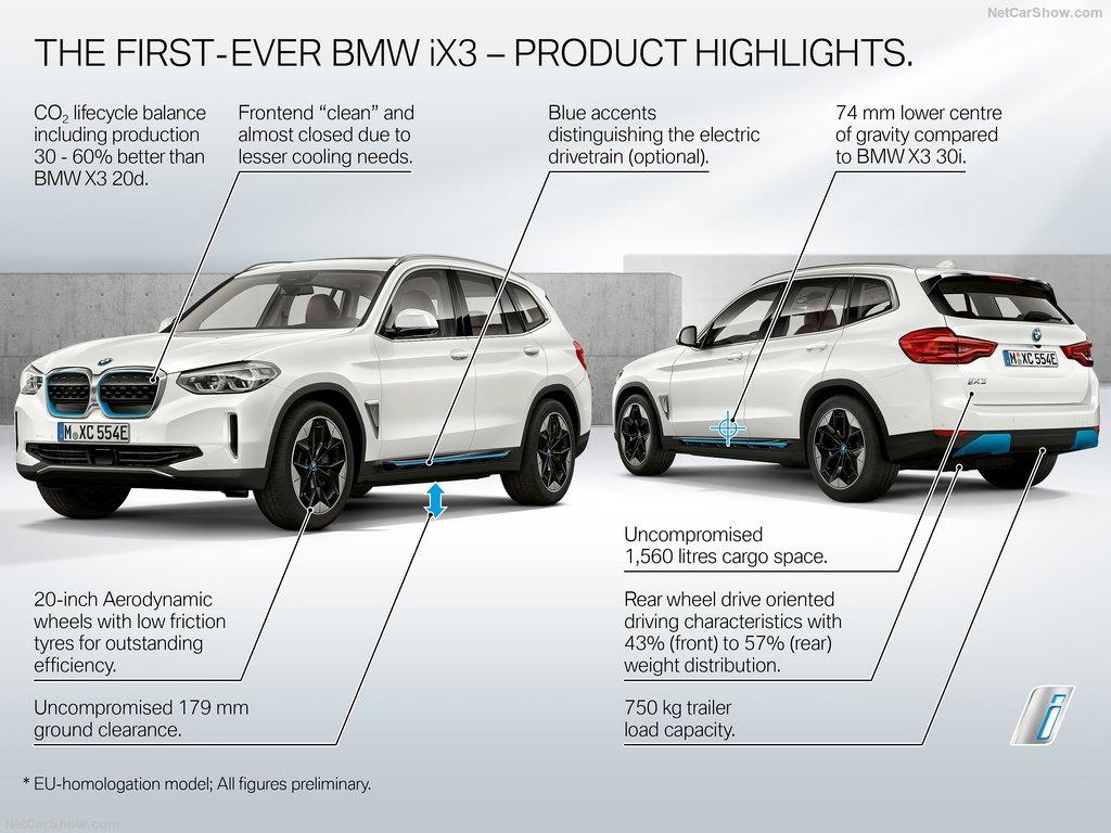 BMW iX3. Primul Sports Activity Vehicle cu sistemul de propulsie electric. 10