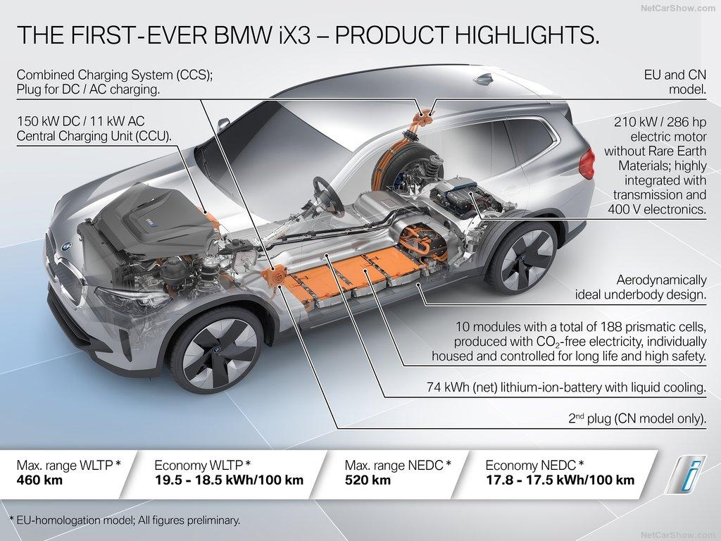 BMW iX3. Primul Sports Activity Vehicle cu sistemul de propulsie electric. 11