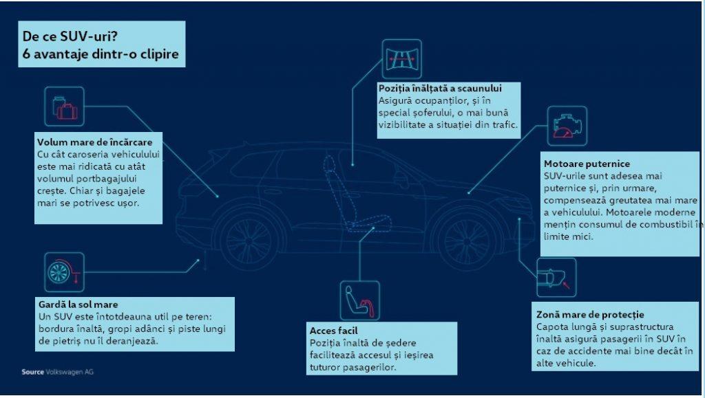 Inovație fără sacrificiu:<!-- /wp:paragraph --> <!-- wp:paragraph --> <p><strong>SUV-urile Volkswagen și protecția climei</strong></p> <!-- /wp:paragraph --> 2