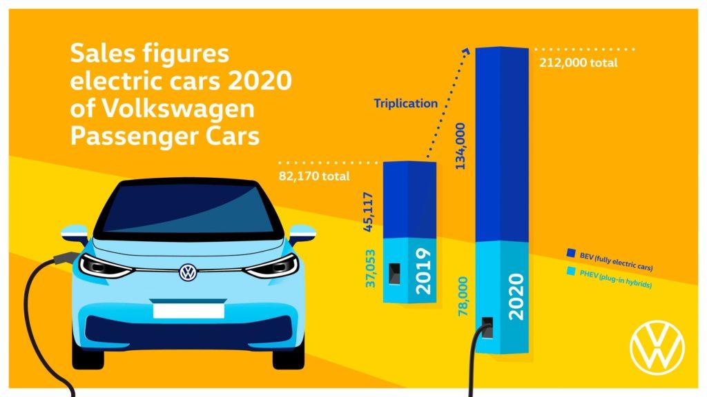 Brandul Volkswagen triplează livrările de vehicule electrice în 2020 1