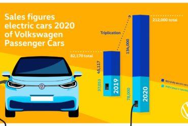 Brandul Volkswagen triplează livrările de vehicule electrice în 2020 5